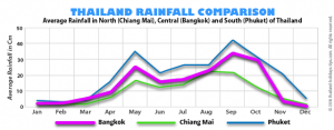 Phuket Weather Forecast Rainfall comparisons