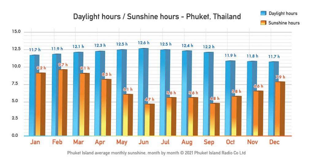 Phuket average Daylight and Sunshine for July